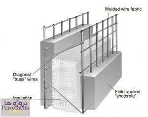 پاورپوینت پانل های سه بعدی