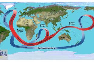 پاورپوینت جریانات دریایی و اقیانوسی